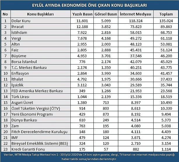 2020/10/gecen-ay-ekonomide-en-fazla-dolar-konusuldu-20201014AW13-1.jpg