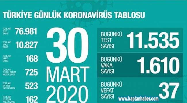 Türkiye'de korona virüs sebebiyle vefat edenlerin sayısı 168 oldu