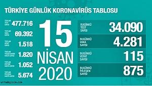 """Sağlık Bakanlığı: """"Son 24 saatte korona virüs nedeniyle 115 kişi hayatını kaybetti"""""""