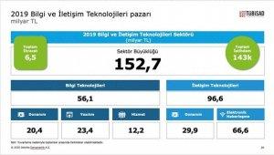 Bilgi ve iletişim teknolojileri sektörü TL bazında büyürken dolar bazında küçüldü